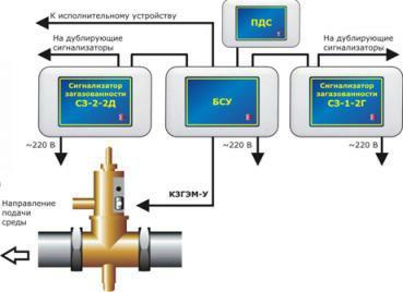 Система САКЗ-МК-2 (природный газ и оксид углерода)