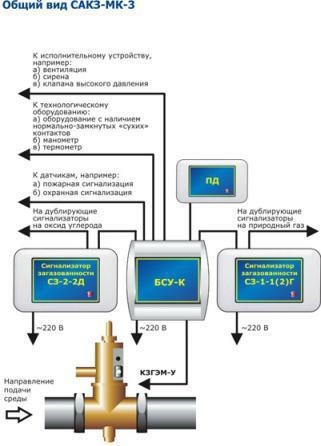 Система САКЗ-МК-3