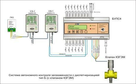 Система Автономного Контроля Загазованности тип Б